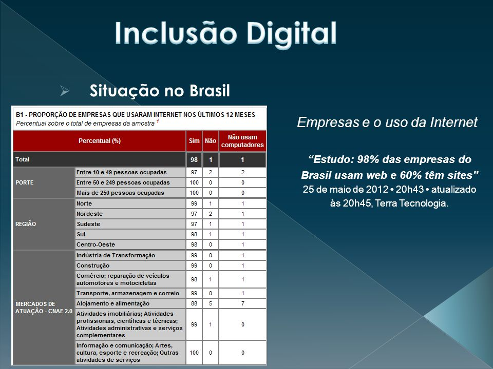 Estudo: 98% das empresas do Brasil usam web e 60% têm sites