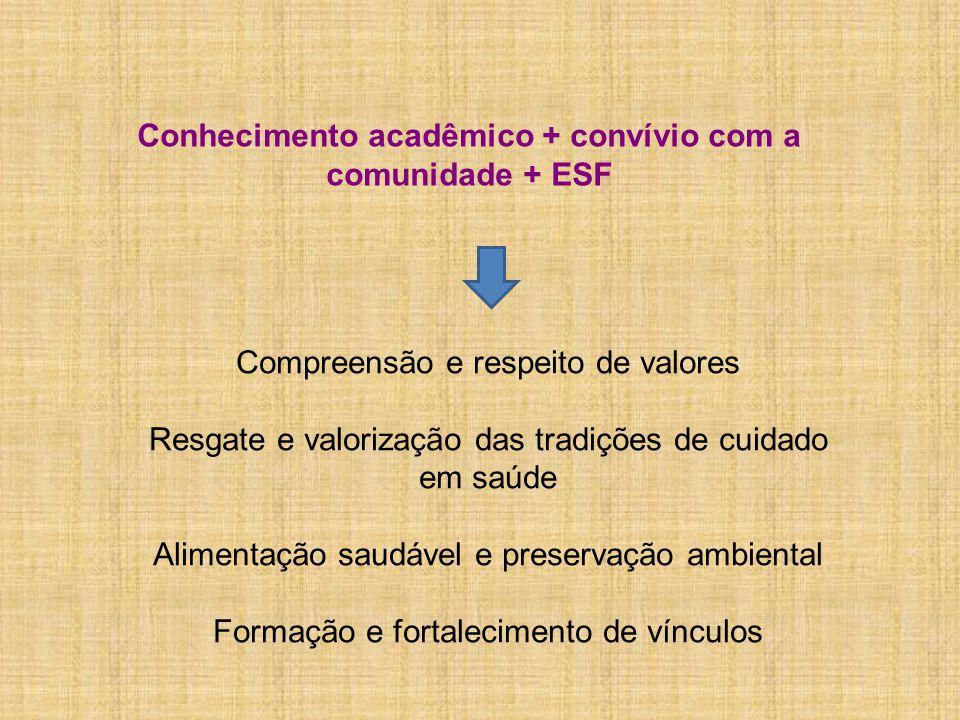 Conhecimento acadêmico + convívio com a comunidade + ESF