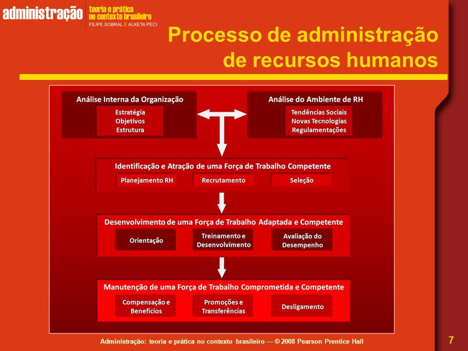 Processo de administração de recursos humanos