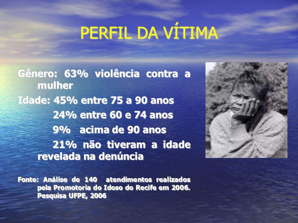 PERFIL DA VÍTIMA Gênero: 63% violência contra a mulher