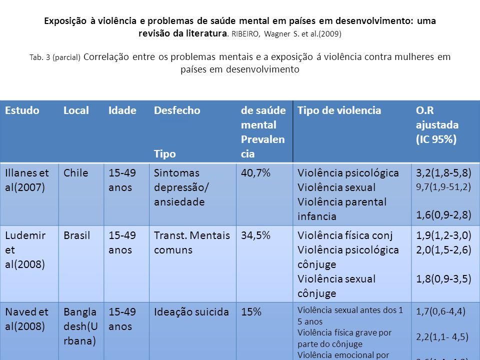 Sintomas depressão/ ansiedade 40,7% Violência psicológica