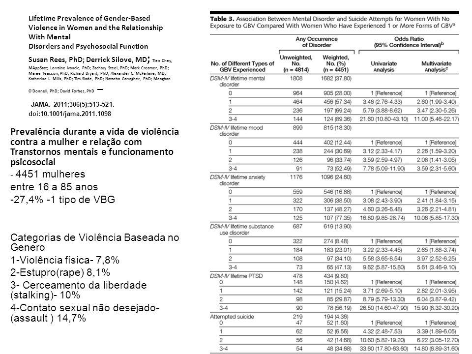 Categorias de Violência Baseada no Genero 1-Violência física- 7,8%