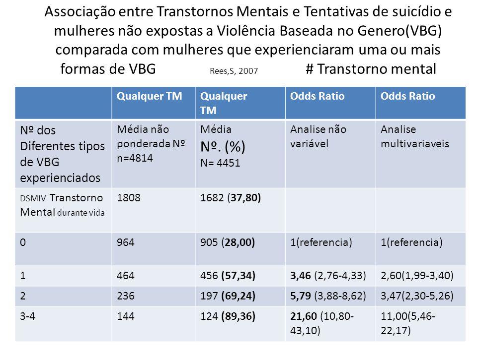 Associação entre Transtornos Mentais e Tentativas de suicídio e mulheres não expostas a Violência Baseada no Genero(VBG) comparada com mulheres que experienciaram uma ou mais formas de VBG Rees,S, 2007 # Transtorno mental