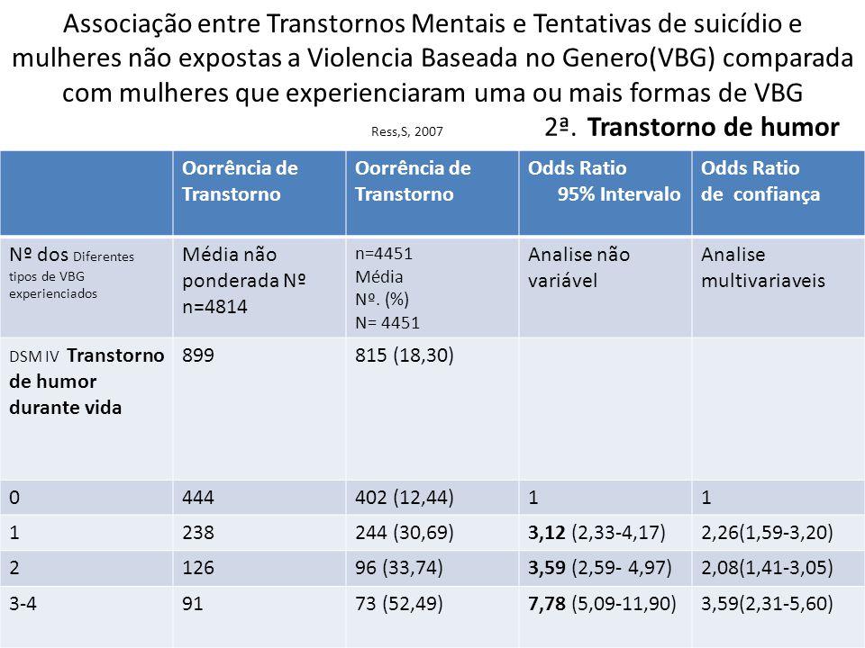 Associação entre Transtornos Mentais e Tentativas de suicídio e mulheres não expostas a Violencia Baseada no Genero(VBG) comparada com mulheres que experienciaram uma ou mais formas de VBG Ress,S, 2007 2ª. Transtorno de humor