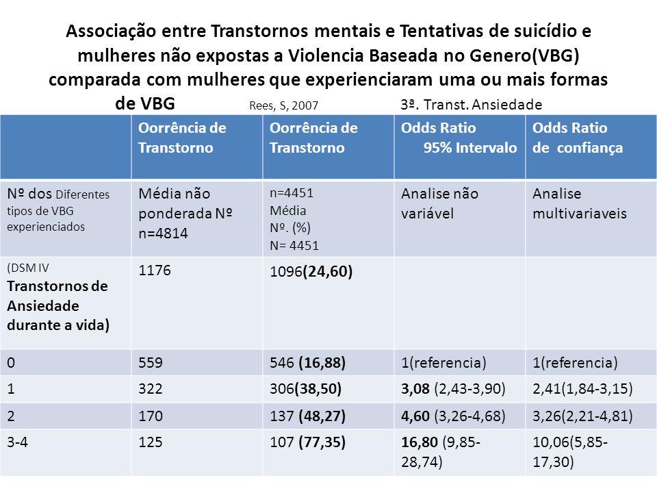 Associação entre Transtornos mentais e Tentativas de suicídio e mulheres não expostas a Violencia Baseada no Genero(VBG) comparada com mulheres que experienciaram uma ou mais formas de VBG Rees, S, 2007 3ª. Transt. Ansiedade