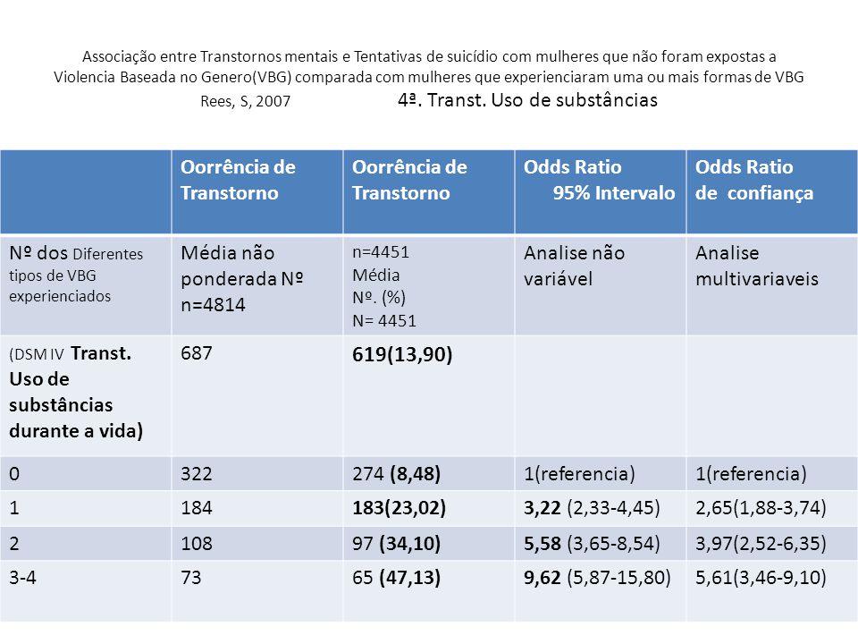 619(13,90) Oorrência de Transtorno Odds Ratio 95% Intervalo