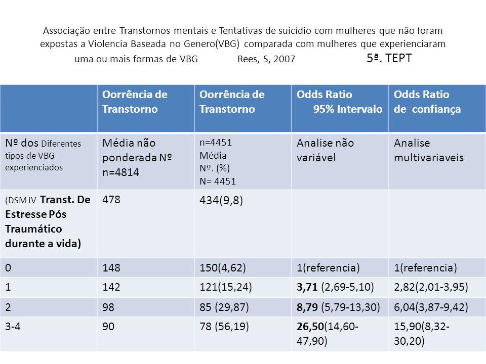 434(9,8) Oorrência de Transtorno Odds Ratio 95% Intervalo de confiança