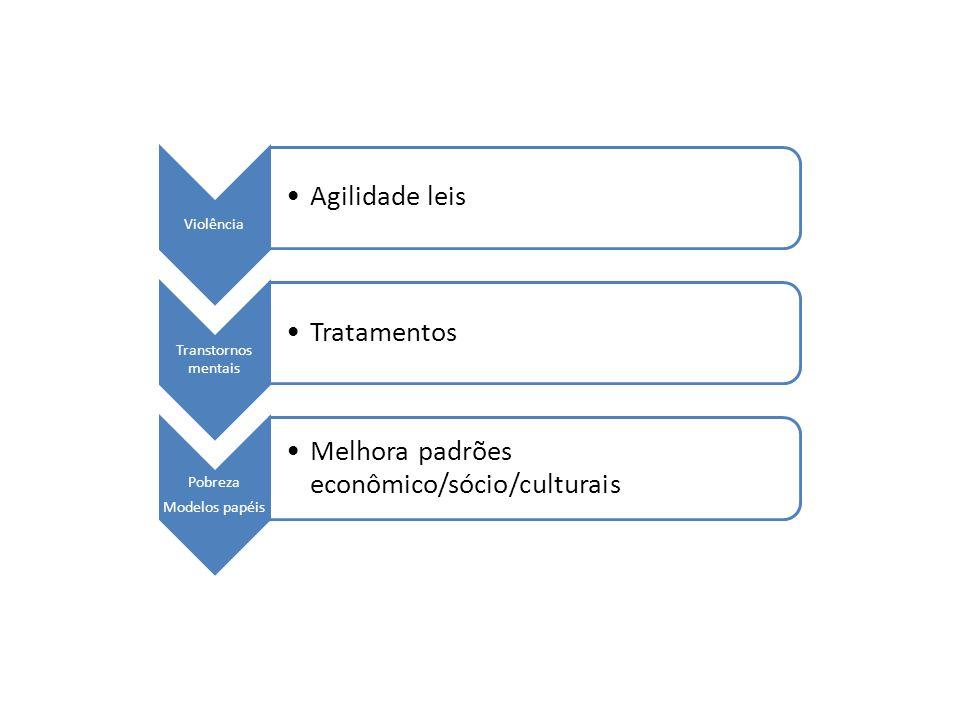 Melhora padrões econômico/sócio/culturais