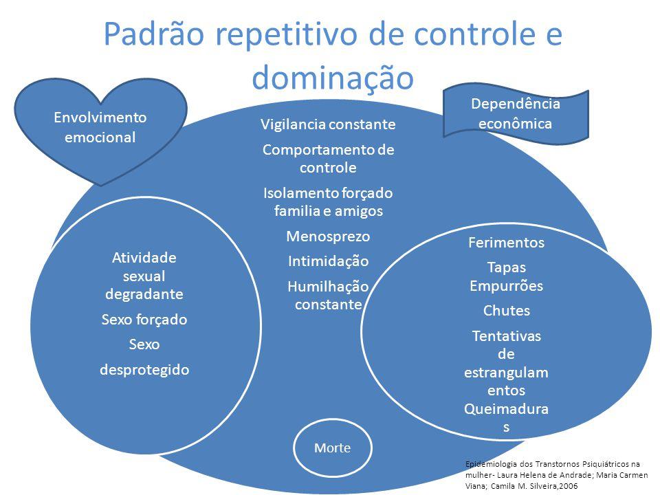 Padrão repetitivo de controle e dominação