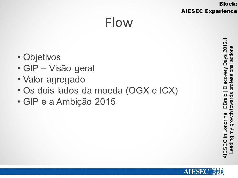 Flow Objetivos GIP – Visão geral Valor agregado