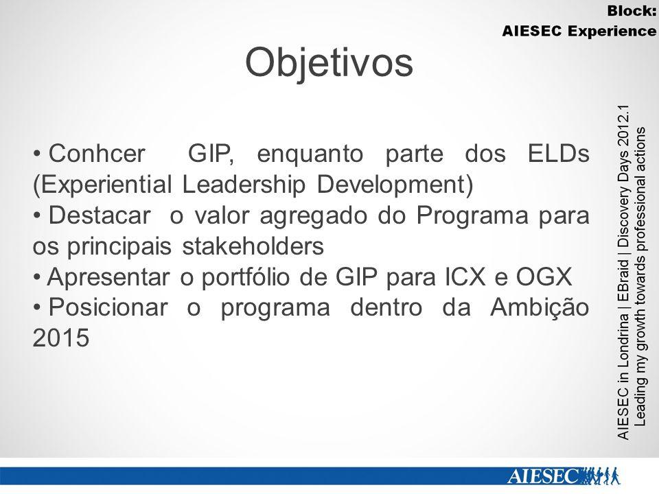 Objetivos Conhcer GIP, enquanto parte dos ELDs (Experiential Leadership Development)