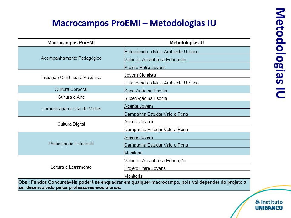 Macrocampos ProEMI – Metodologias IU