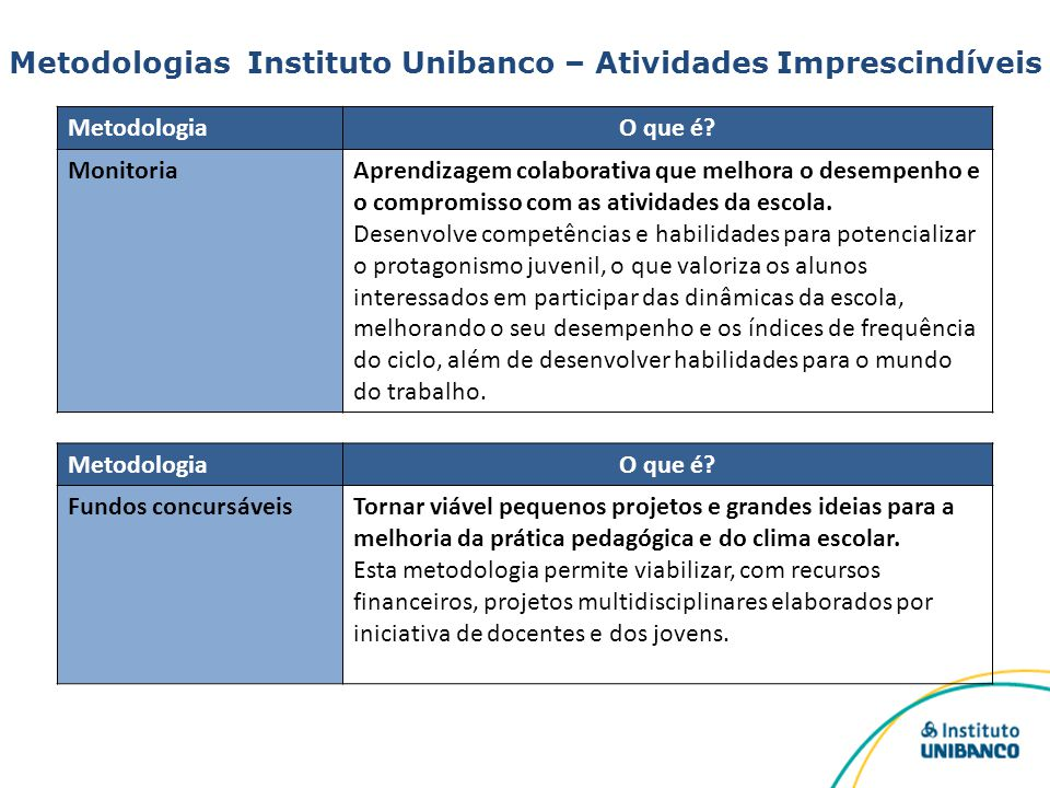 Metodologias Instituto Unibanco – Atividades Imprescindíveis