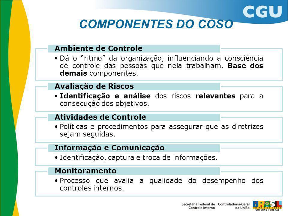 COMPONENTES DO COSO Ambiente de Controle Avaliação de Riscos