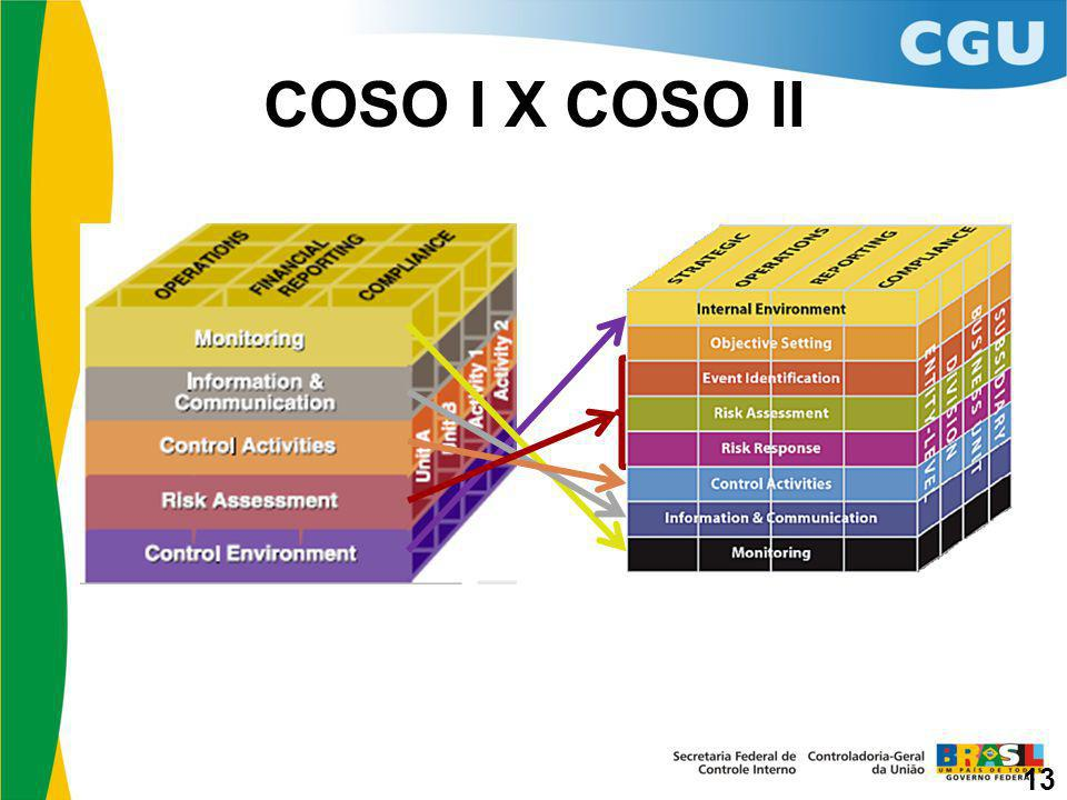 COSO I X COSO II Estratégico Atividades 13
