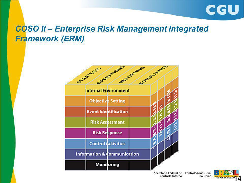 COSO II – Enterprise Risk Management Integrated Framework (ERM)