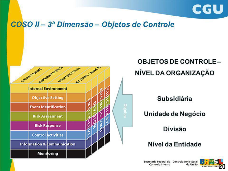 COSO II – 3ª Dimensão – Objetos de Controle