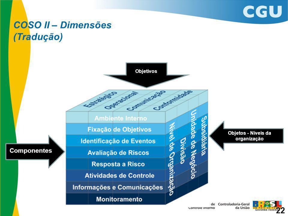 COSO II – Dimensões (Tradução)