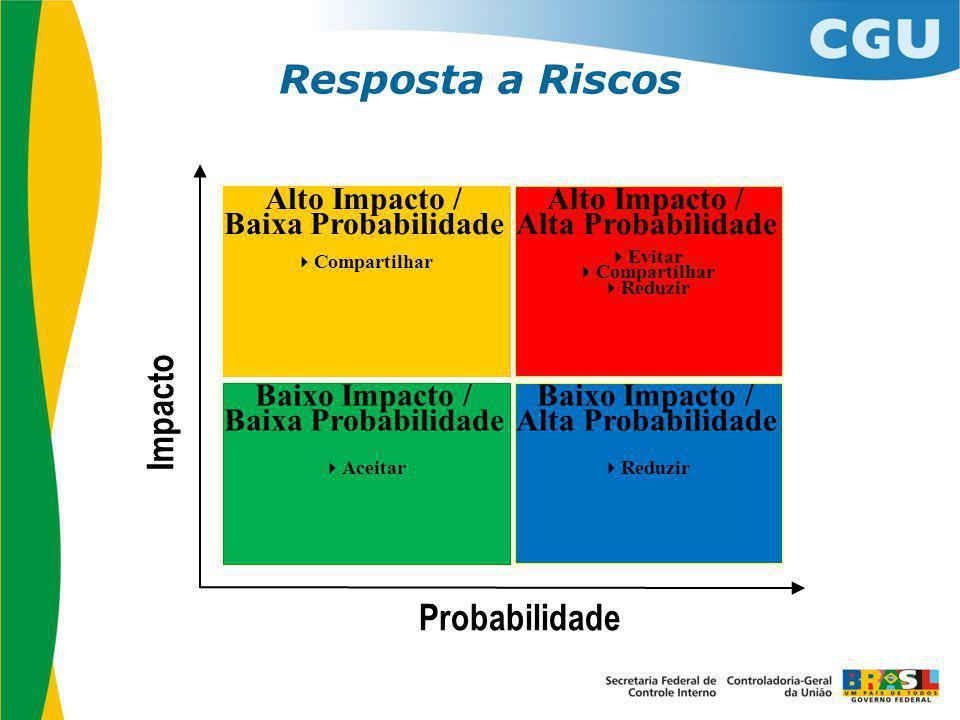 Resposta a Riscos Impacto Probabilidade Alto Impacto /