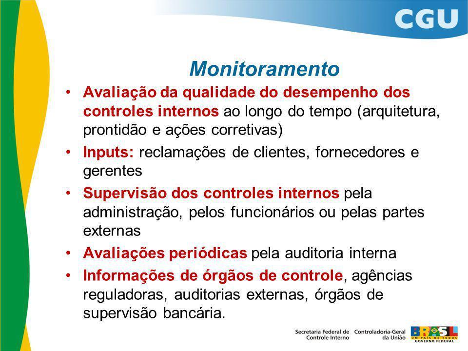 Monitoramento Avaliação da qualidade do desempenho dos controles internos ao longo do tempo (arquitetura, prontidão e ações corretivas)