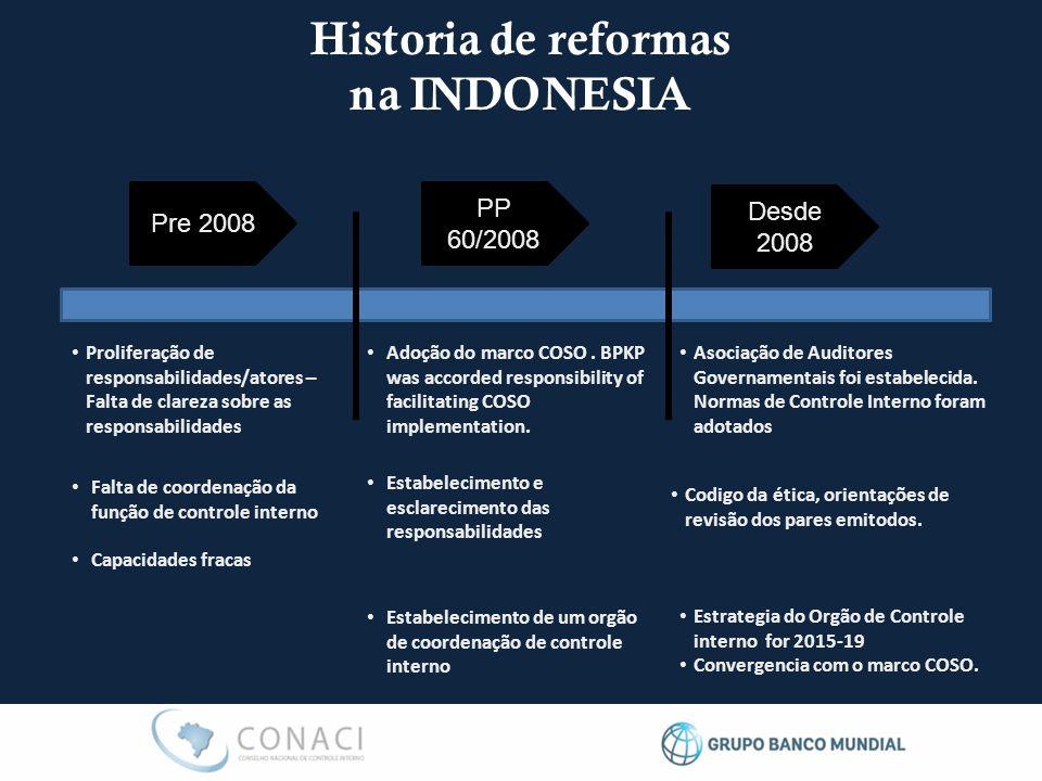 Historia de reformas na INDONESIA