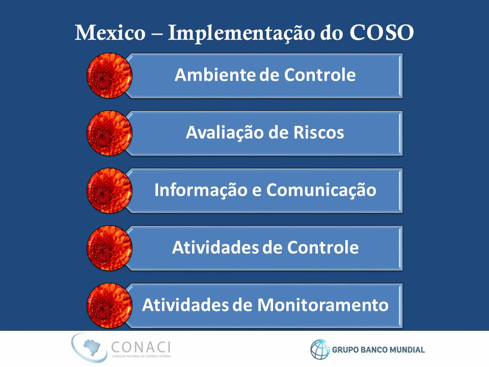 Mexico – Implementação do COSO