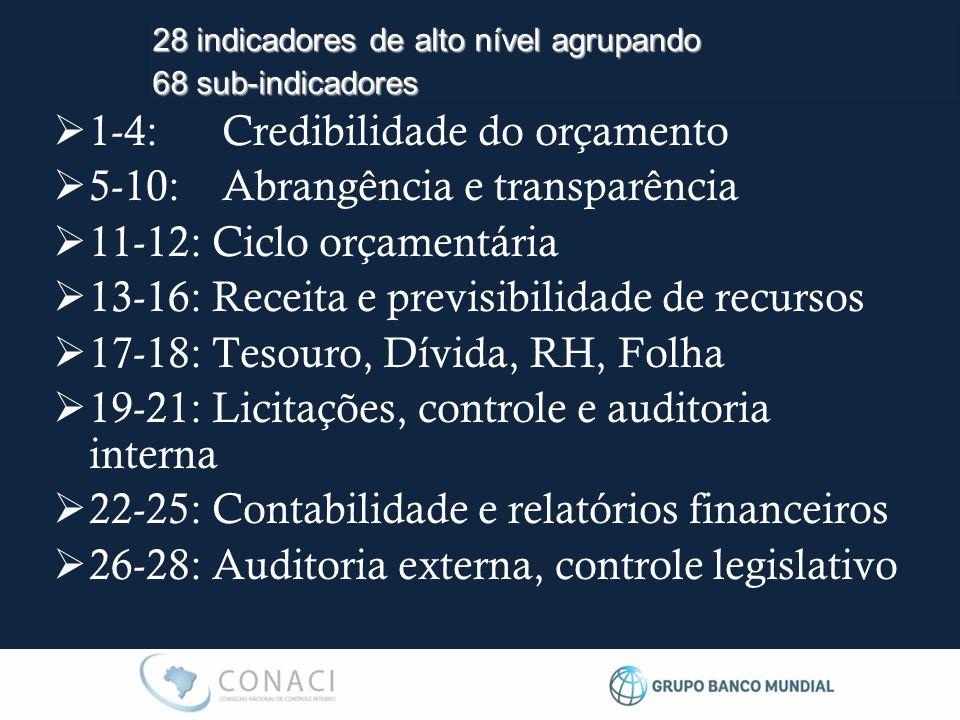 1-4: Credibilidade do orçamento 5-10: Abrangência e transparência