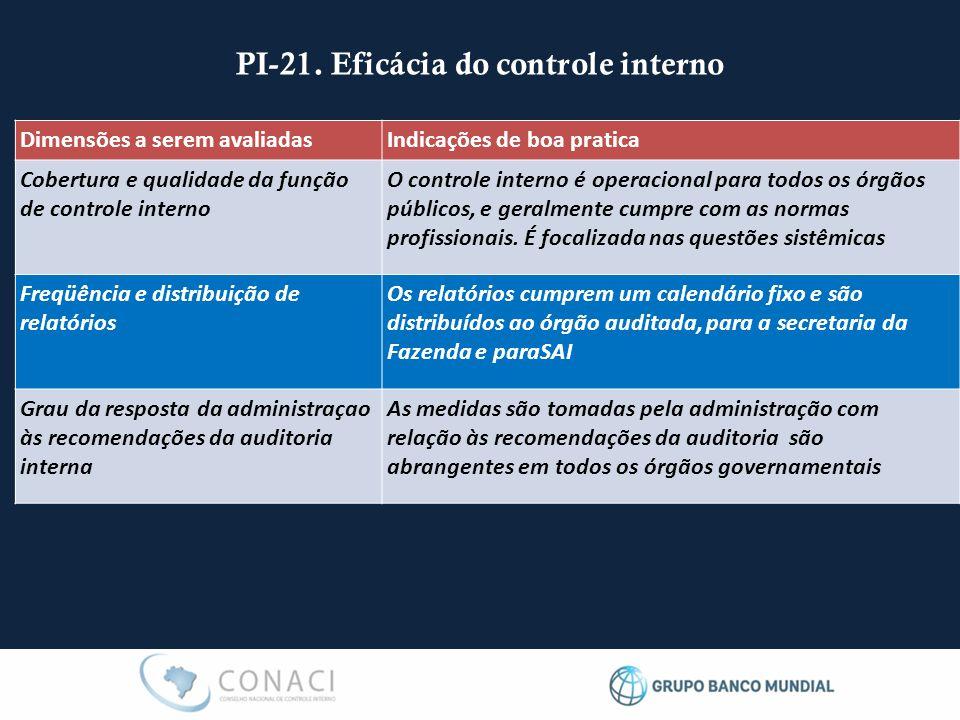 PI-21. Eficácia do controle interno