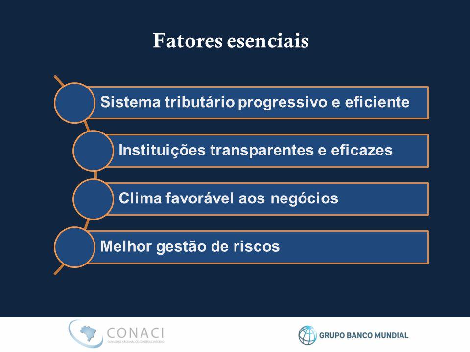 Fatores esenciais Sistema tributário progressivo e eficiente