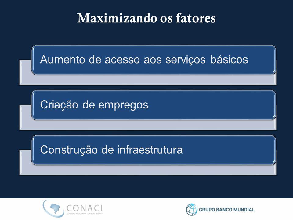 Maximizando os fatores