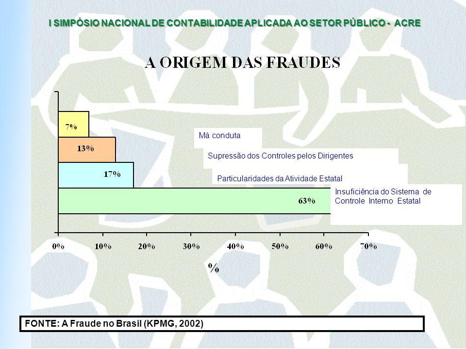 FONTE: A Fraude no Brasil (KPMG, 2002)