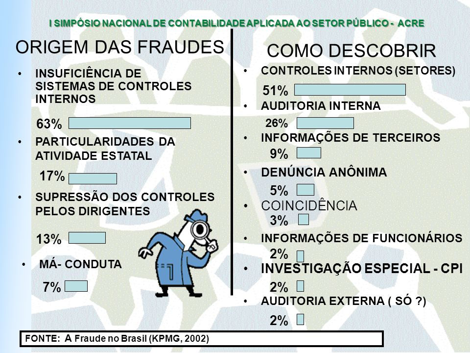 ORIGEM DAS FRAUDES COMO DESCOBRIR 51% 63% 9% 17% 5% COINCIDÊNCIA 3%