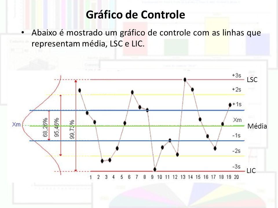 Gráfico de Controle Abaixo é mostrado um gráfico de controle com as linhas que representam média, LSC e LIC.