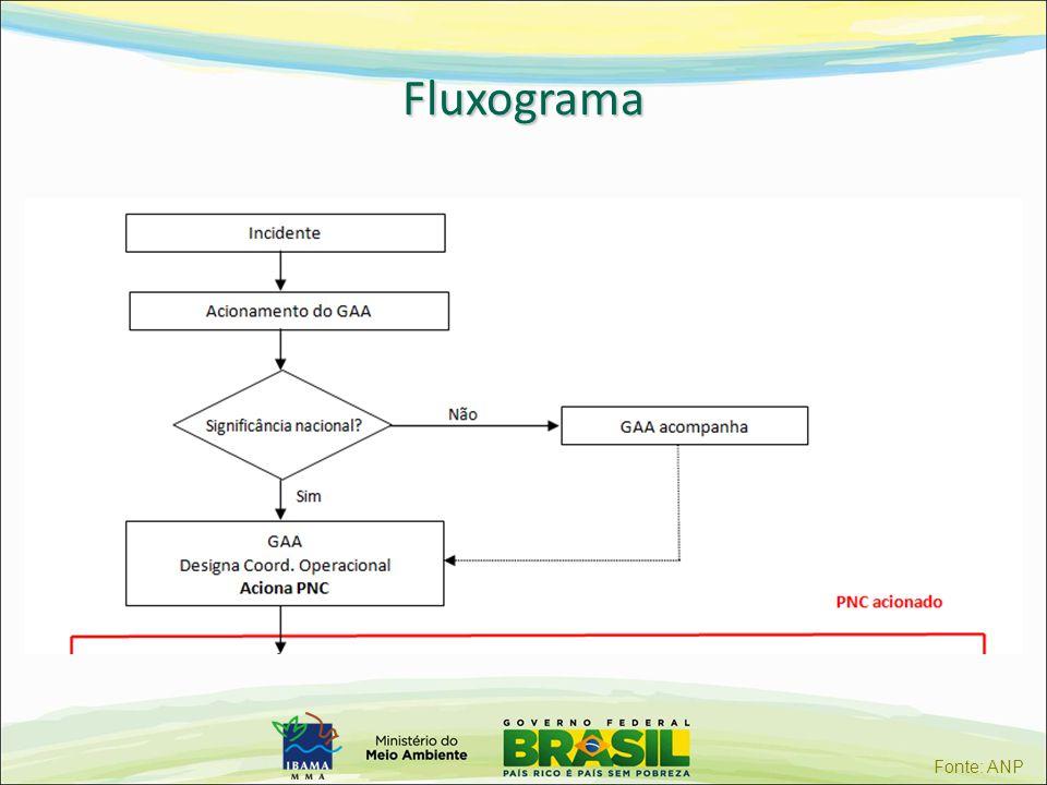 Fluxograma Fonte: ANP