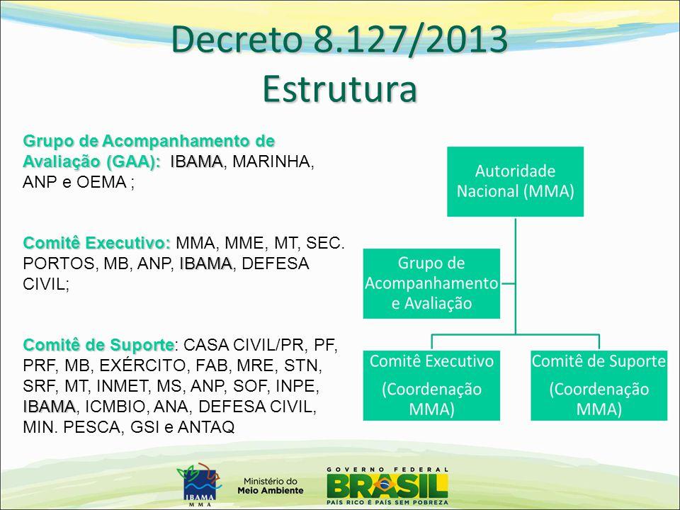 Decreto 8.127/2013 Estrutura Grupo de Acompanhamento de Avaliação (GAA): IBAMA, MARINHA, ANP e OEMA ;