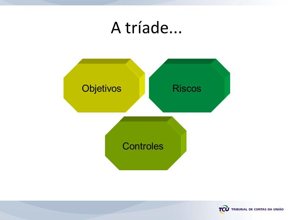 A tríade... Objetivos Riscos Controles