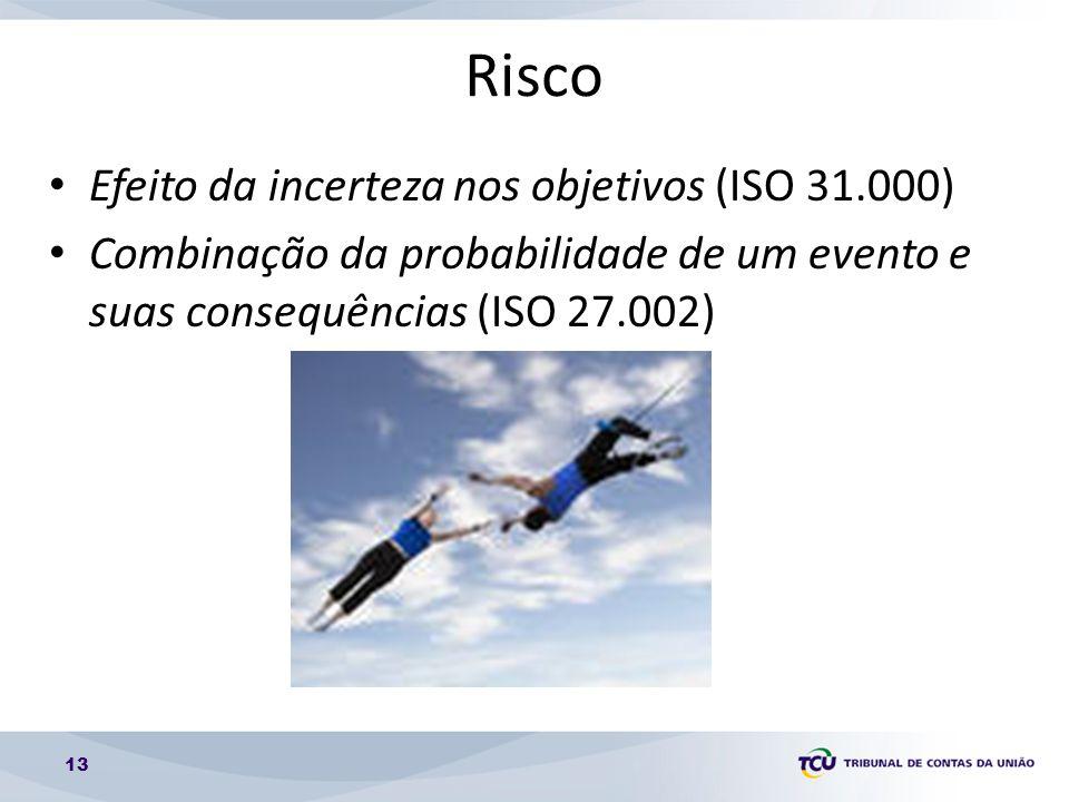 Risco Efeito da incerteza nos objetivos (ISO 31.000)