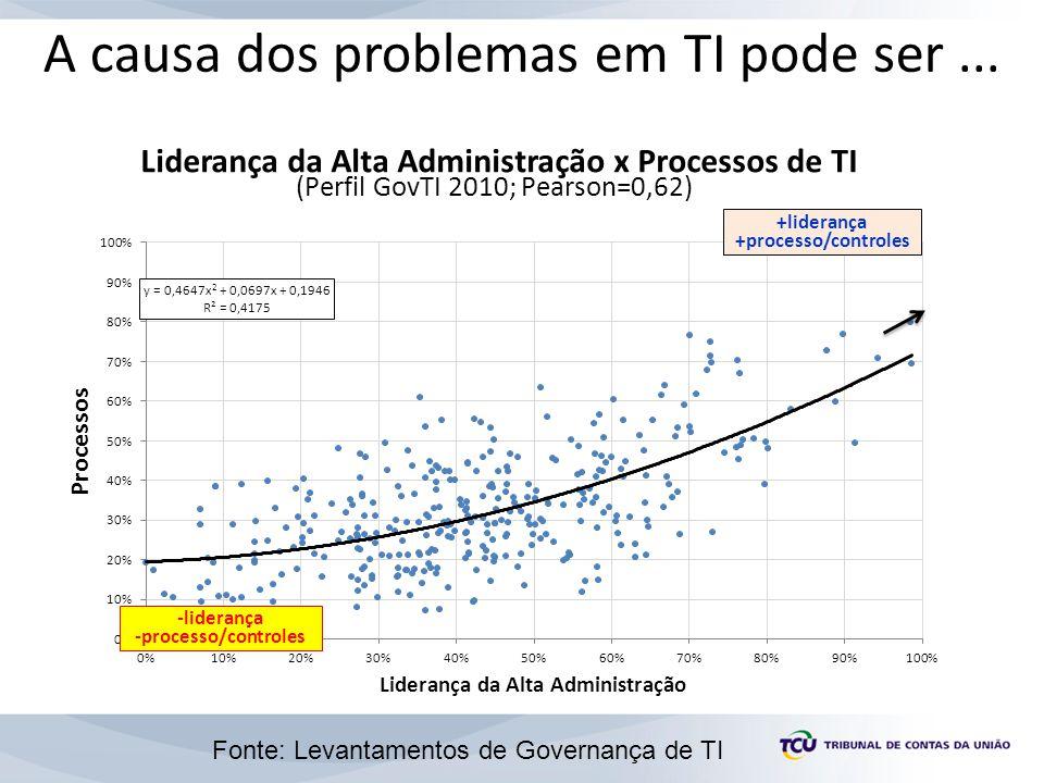 A causa dos problemas em TI pode ser ...