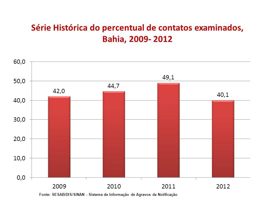 Série Histórica do percentual de contatos examinados, Bahia, 2009- 2012