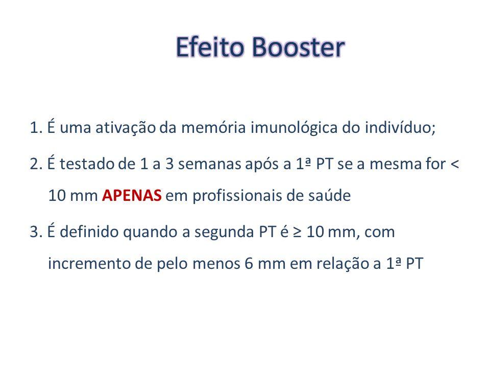 Efeito Booster 1. É uma ativação da memória imunológica do indivíduo;