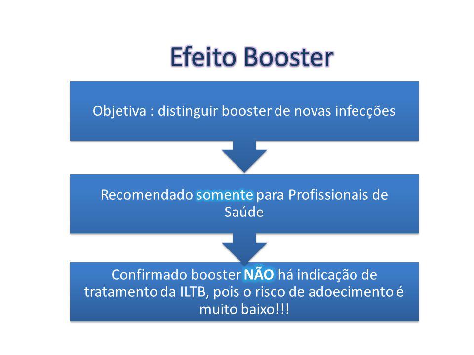 Efeito Booster Objetiva : distinguir booster de novas infecções