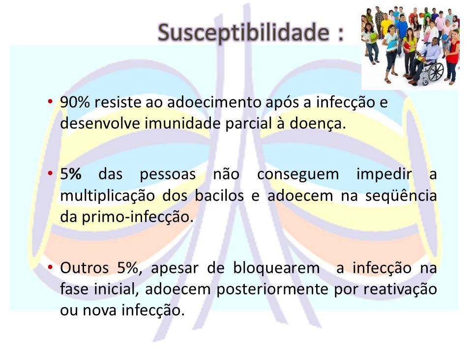 Susceptibilidade : 90% resiste ao adoecimento após a infecção e desenvolve imunidade parcial à doença.