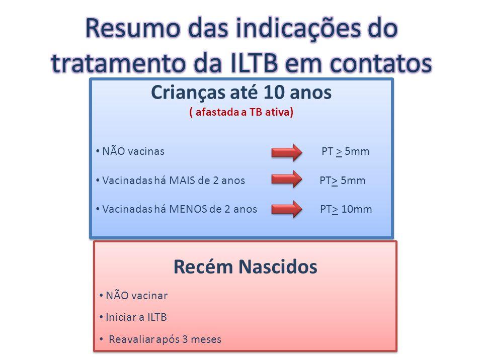Resumo das indicações do tratamento da ILTB em contatos