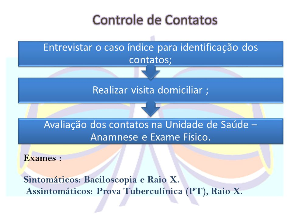 Controle de Contatos Avaliação dos contatos na Unidade de Saúde – Anamnese e Exame Físico. Realizar visita domiciliar ;