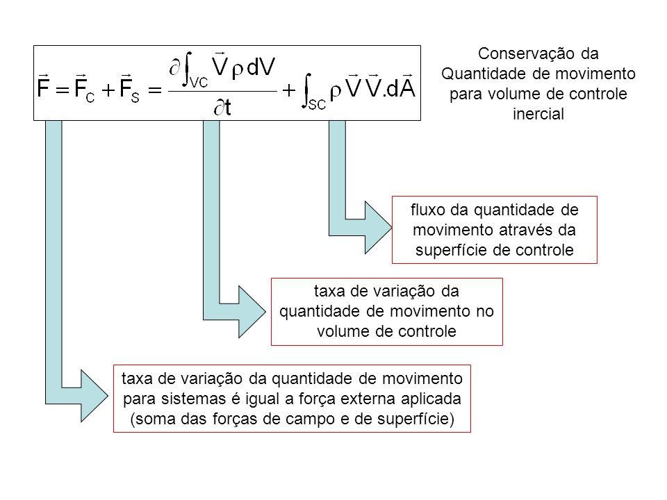 taxa de variação da quantidade de movimento no volume de controle