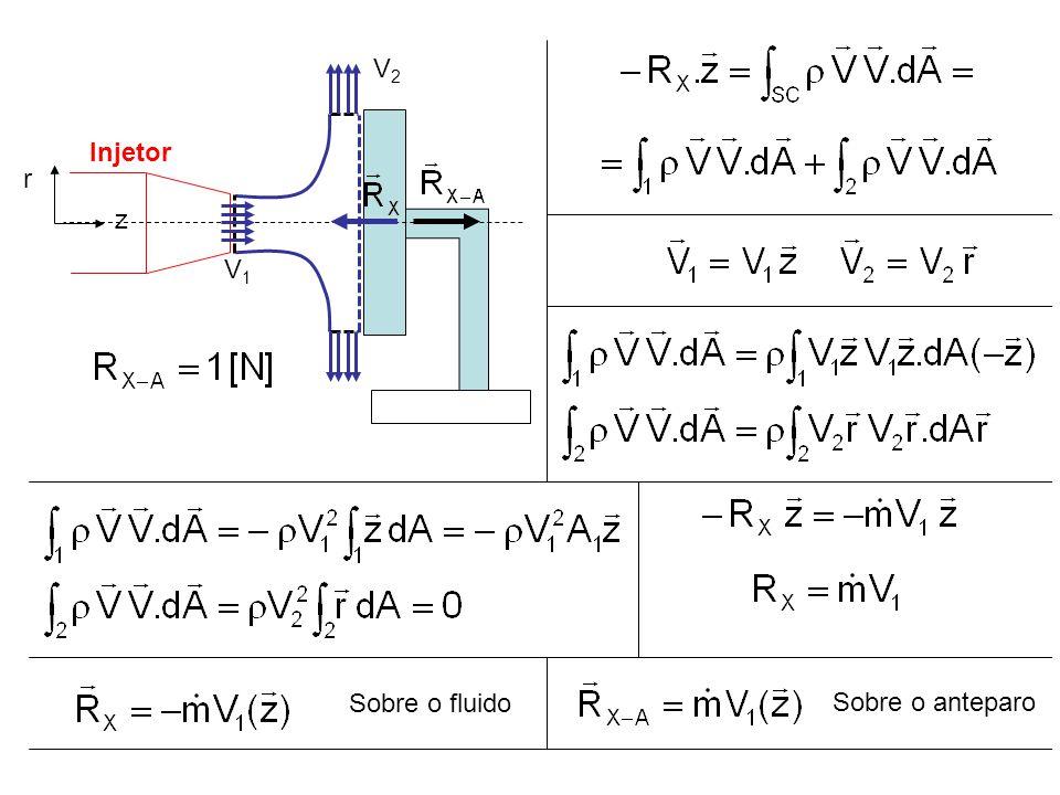 Injetor V1 r z V2 Sobre o fluido Sobre o anteparo
