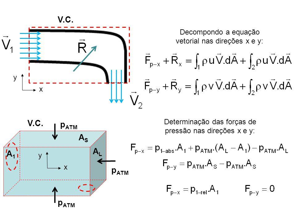V.C. Decompondo a equação vetorial nas direções x e y: y. x. V.C. A1. AS. AL. pATM. y. x.