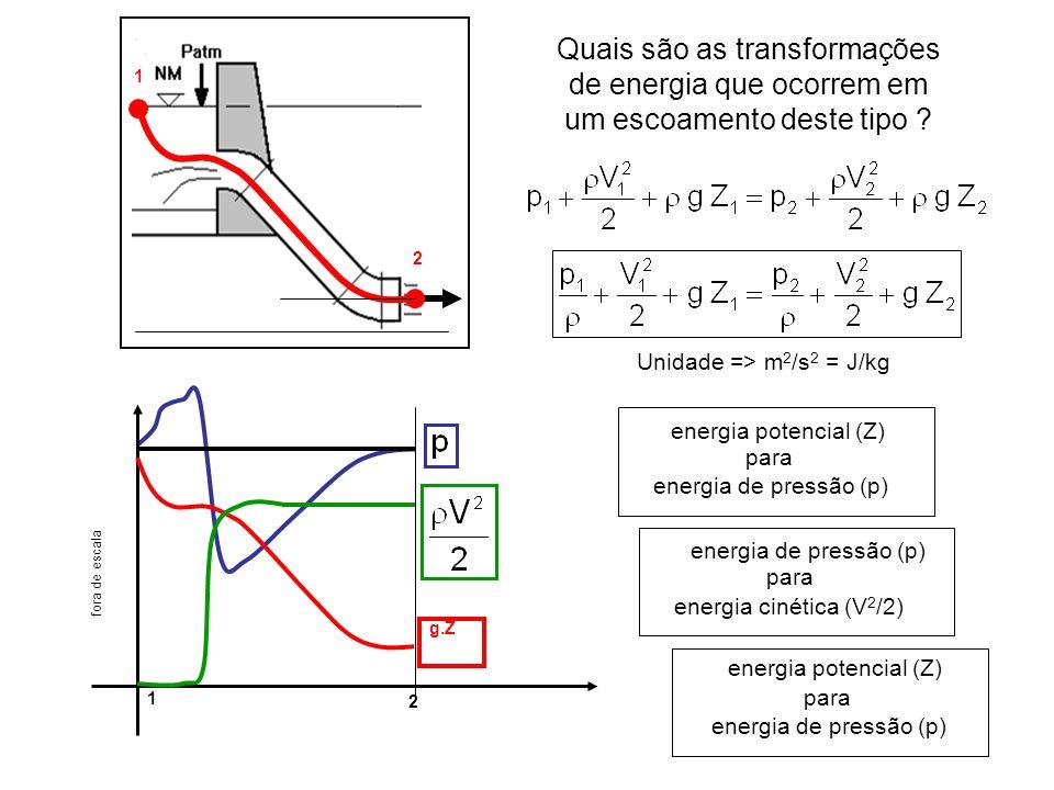 1 2. Quais são as transformações de energia que ocorrem em um escoamento deste tipo Unidade => m2/s2 = J/kg.