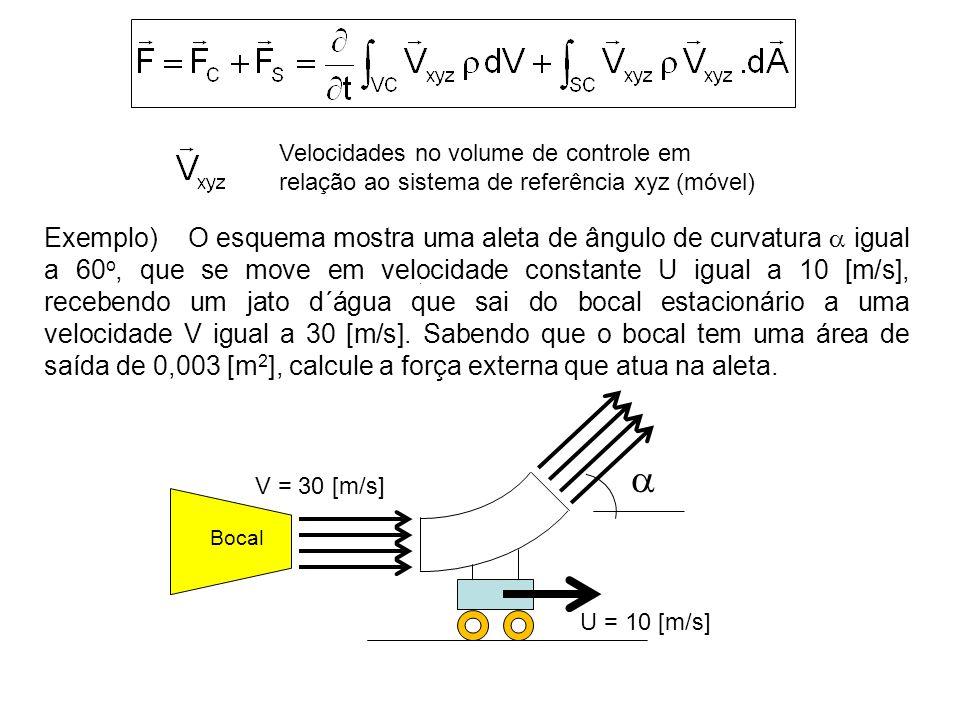 Velocidades no volume de controle em relação ao sistema de referência xyz (móvel)
