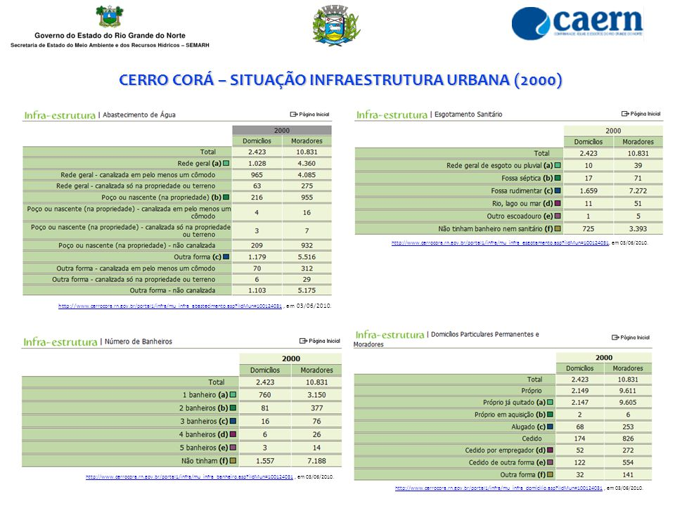 CERRO CORÁ – SITUAÇÃO INFRAESTRUTURA URBANA (2000)